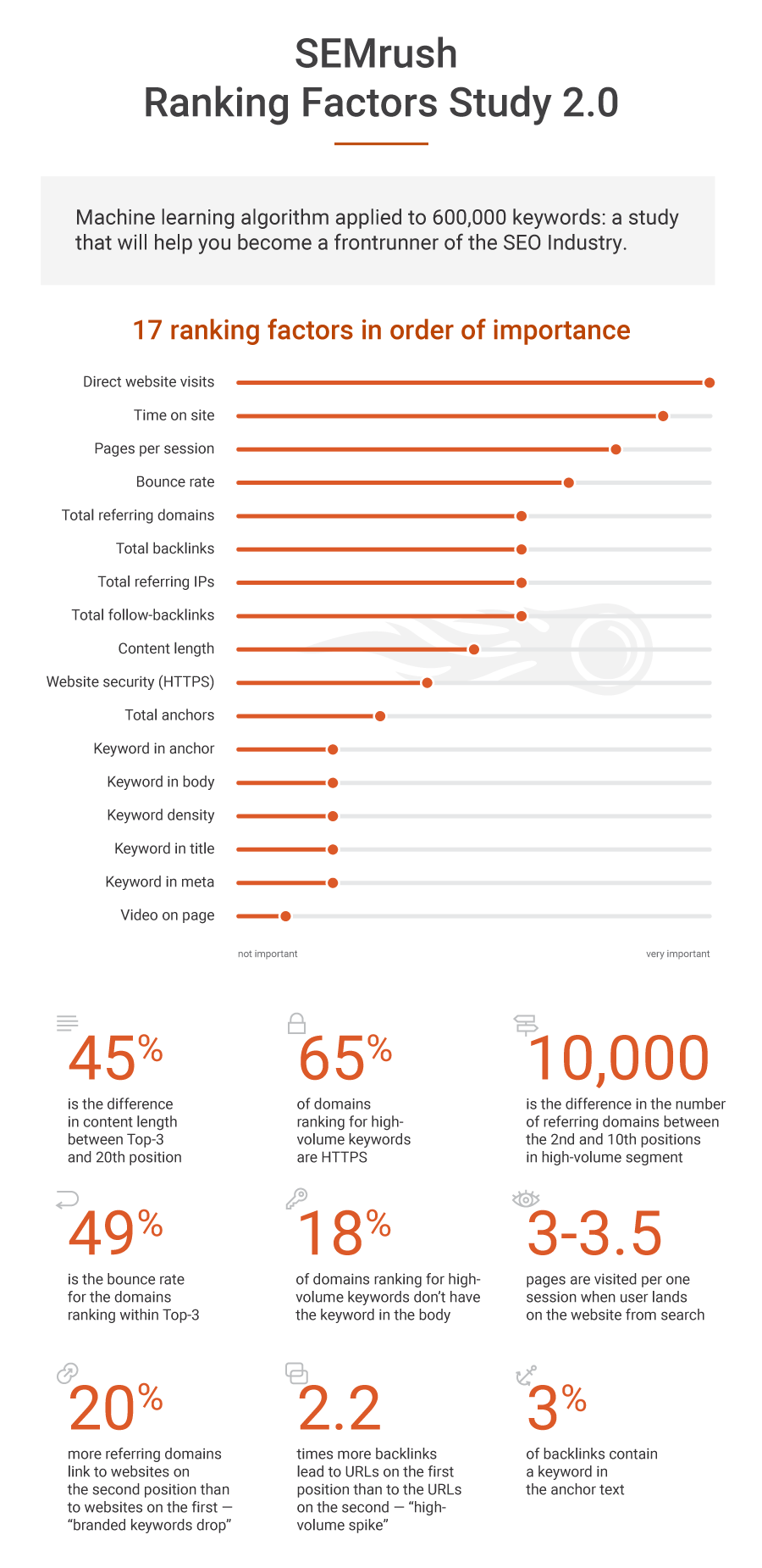 How Google Ranks Web Pages